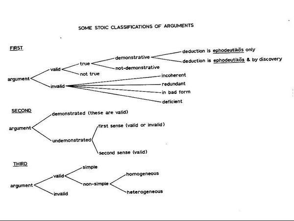Stoic classifications of arguments